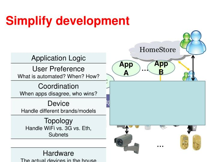 Simplify development