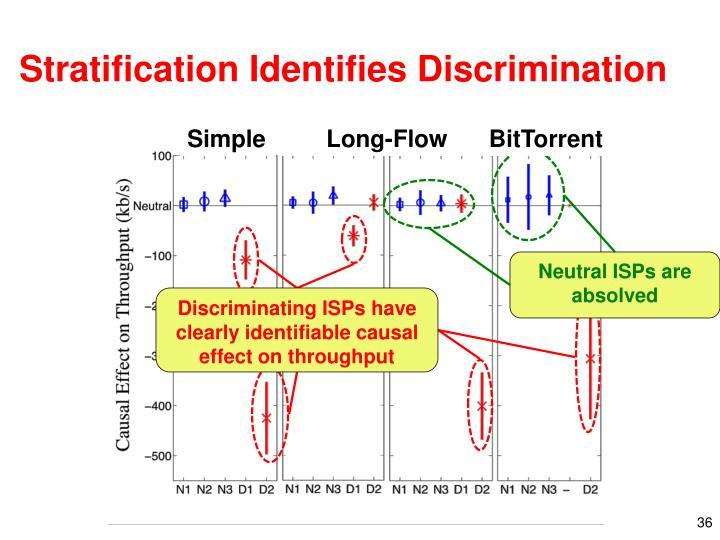 Stratification Identifies Discrimination