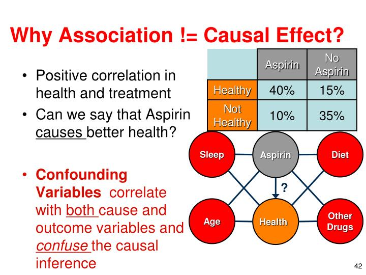 Why Association != Causal Effect?
