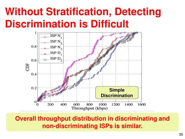 Without Stratification, Detecting Discrimination is Difficult