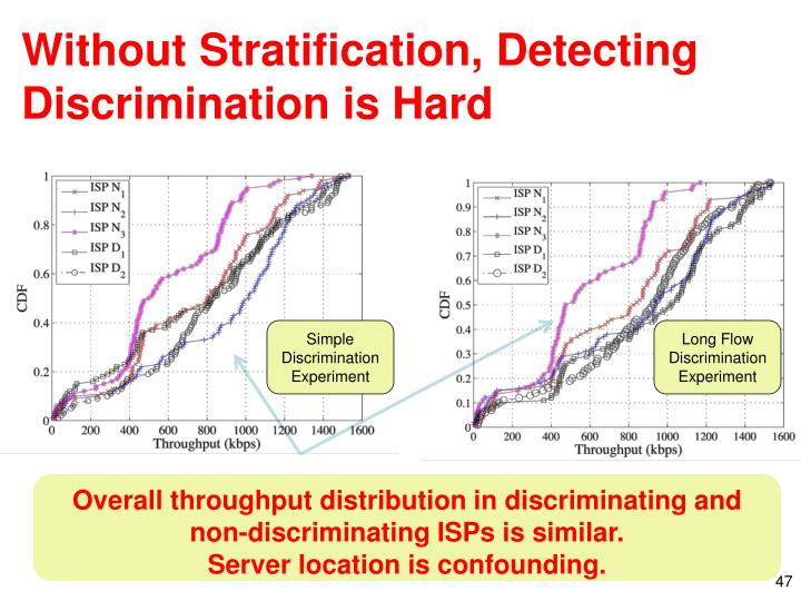 Without Stratification, Detecting Discrimination is Hard