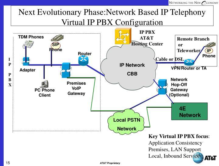 Next Evolutionary Phase:Network Based IP Telephony