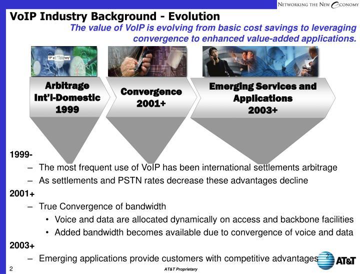 VoIP Industry Background - Evolution