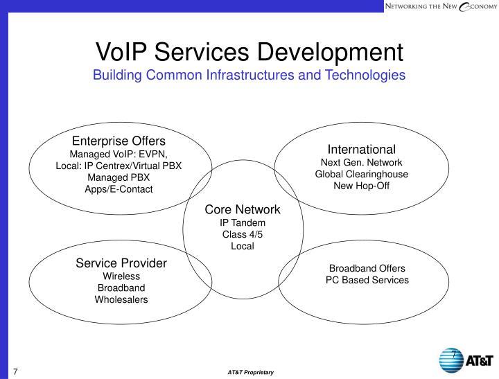 VoIP Services Development