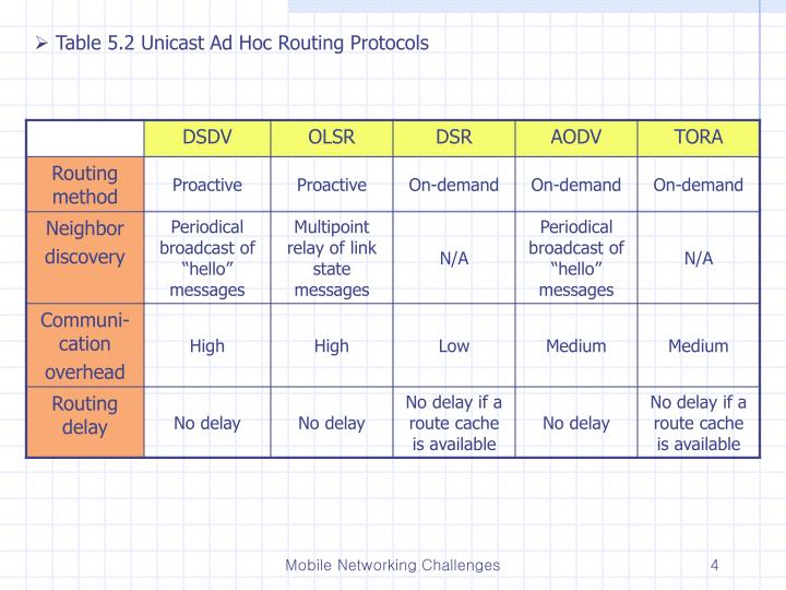 Table 5.2 Unicast Ad Hoc Routing Protocols