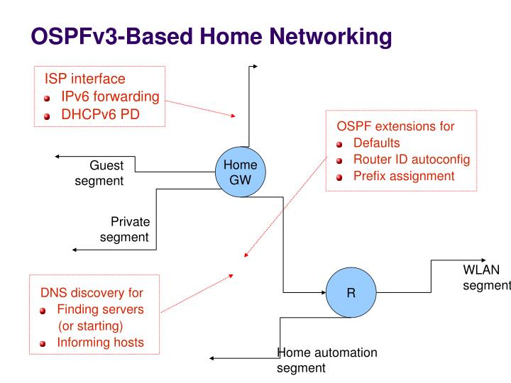 OSPFv3-Based Home Networking
