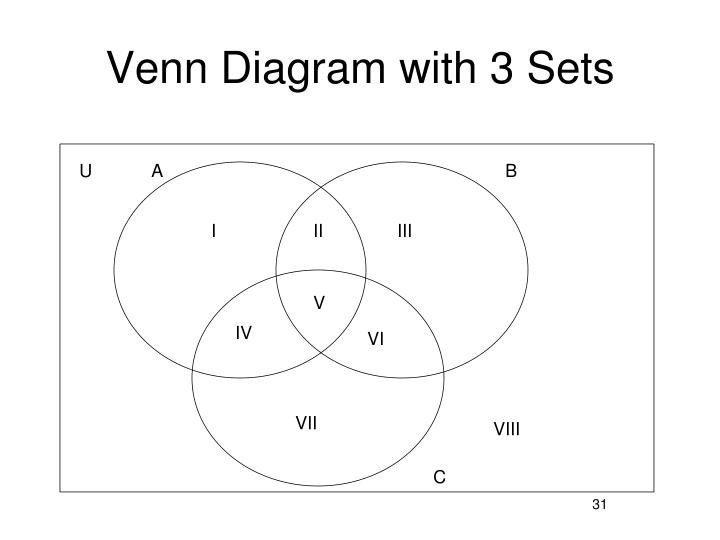 Venn Diagram with 3 Sets