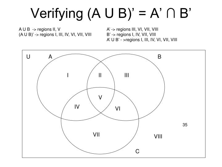 Verifying (A U B)' = A' ∩ B'