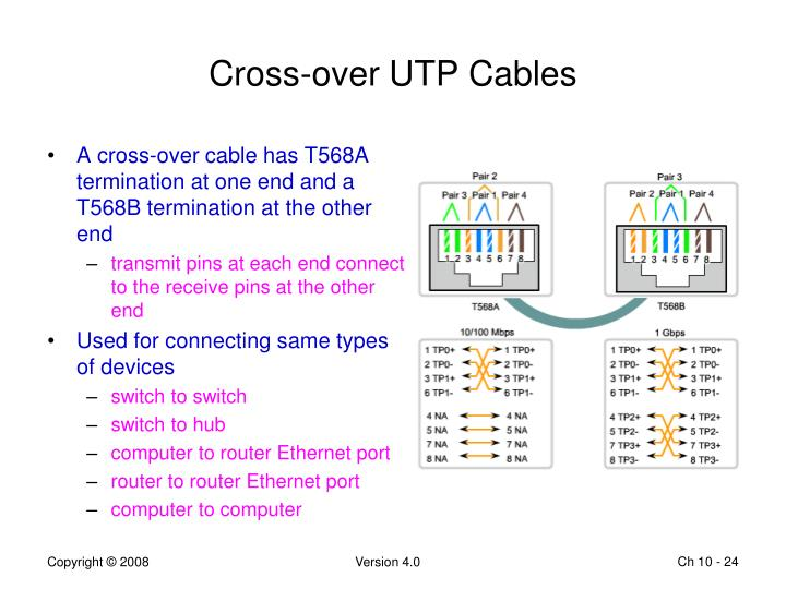 Cross-over UTP Cables