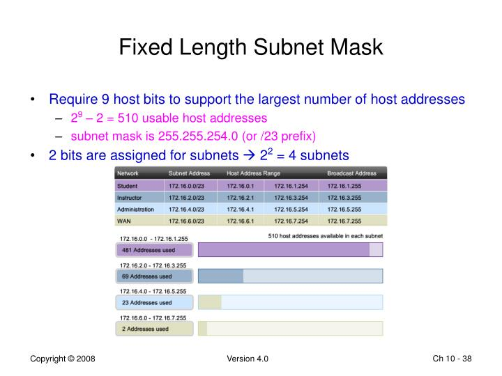 Fixed Length Subnet Mask