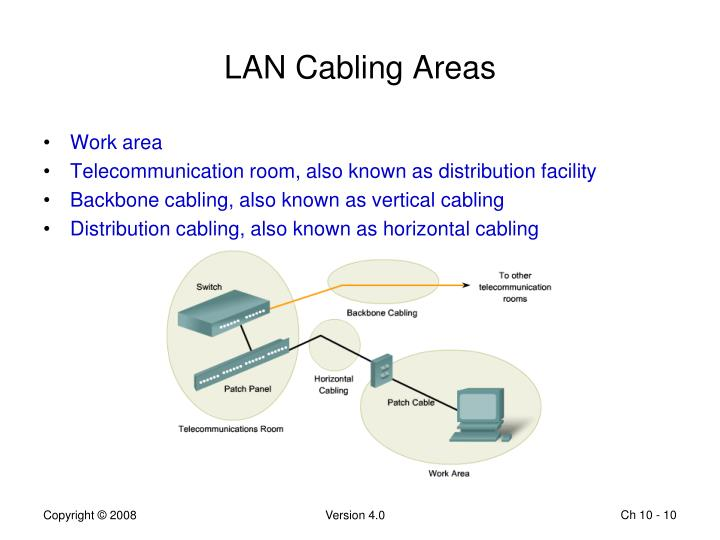 LAN Cabling Areas