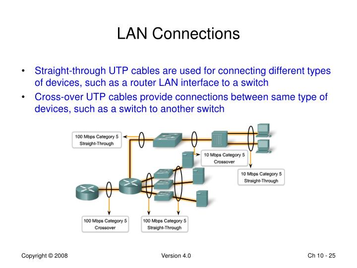 LAN Connections