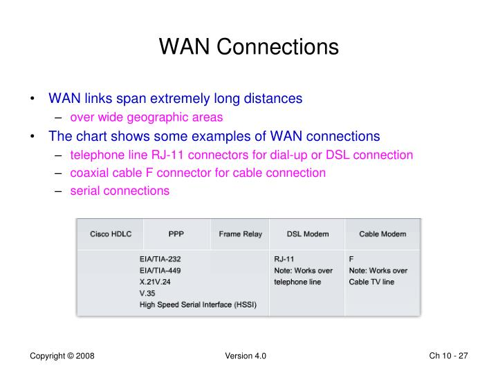 WAN Connections