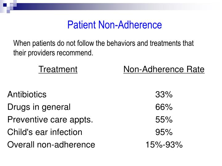 Patient Non-Adherence