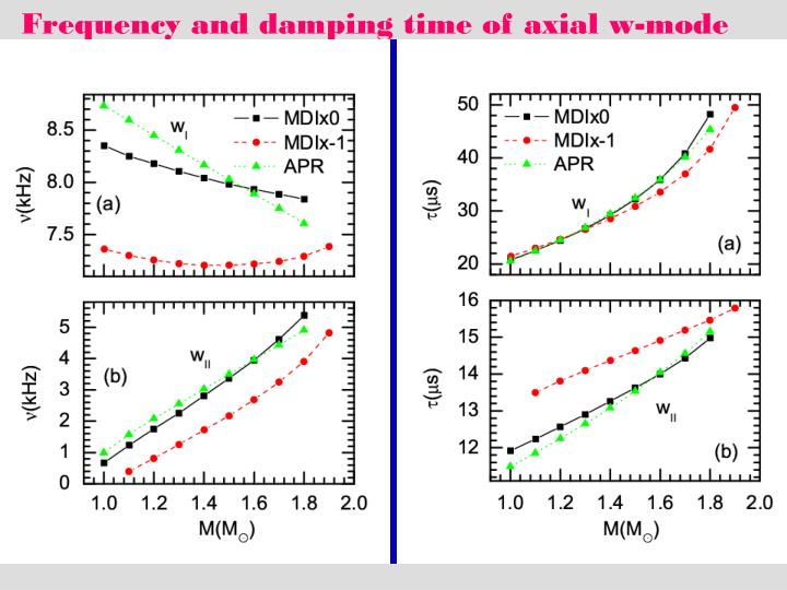 Frequency and damping time of axial w-mode