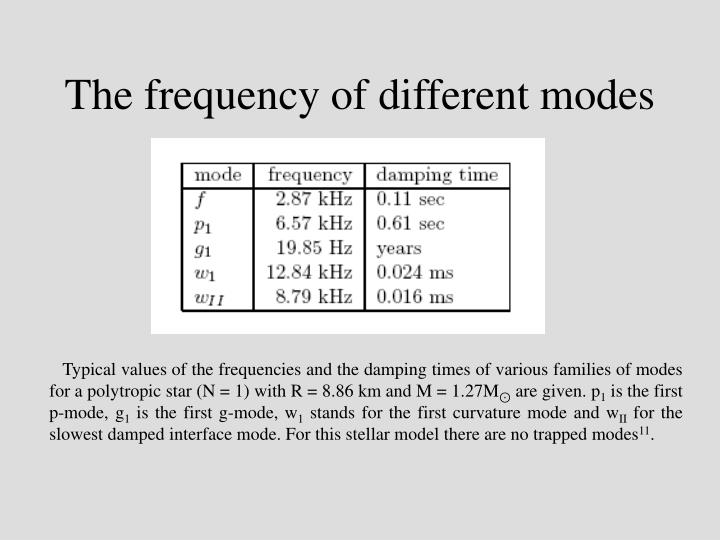 The frequency of different modes