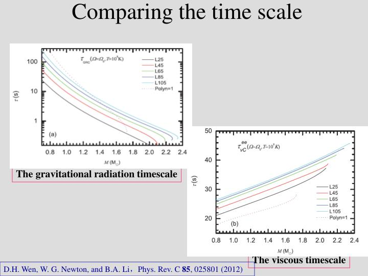 Comparing the time scale