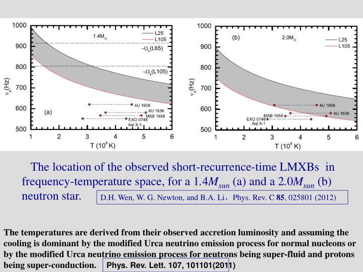 The location of the observed short-recurrence-time LMXBs  in frequency-temperature space, for a 1