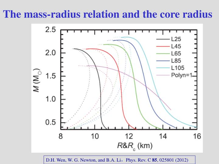 The mass-radius relation and the core radius