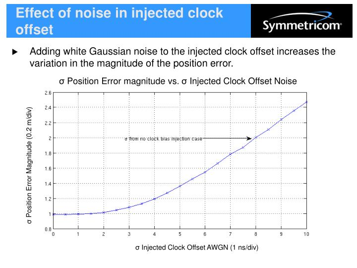 Effect of noise in injected clock offset