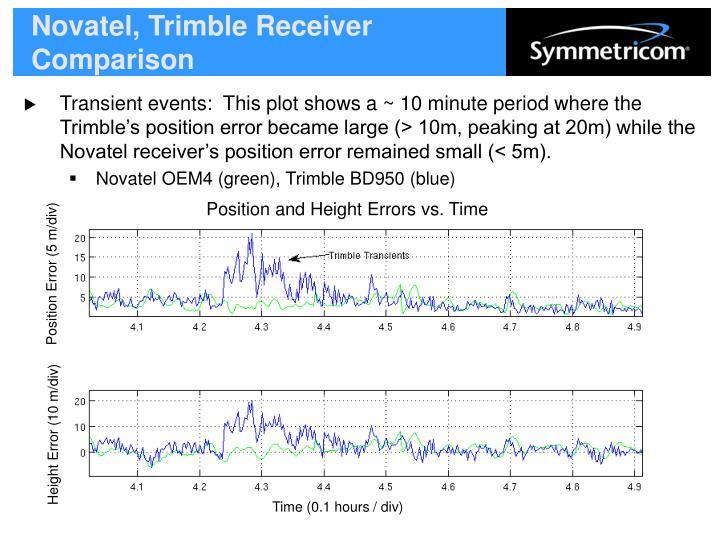 Novatel, Trimble Receiver Comparison