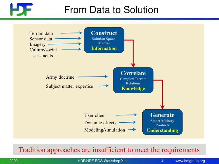 From Data to Solution