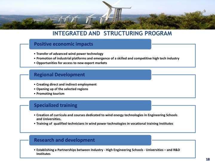 INTEGRATED AND  STRUCTURING PROGRAM