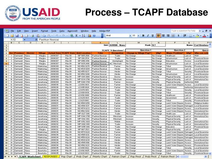 Process – TCAPF Database