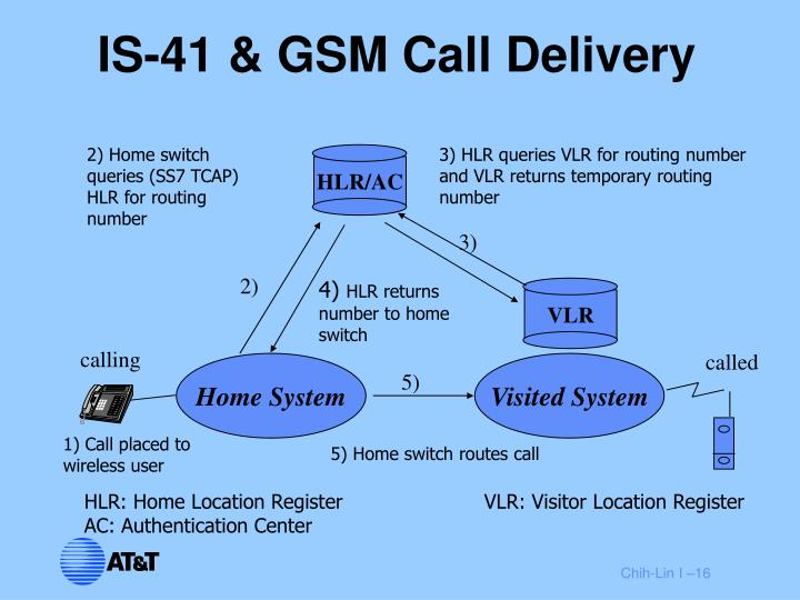 IS-41 & GSM Call Delivery
