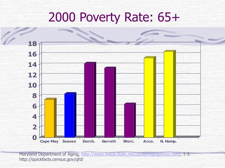 2000 Poverty Rate: 65+