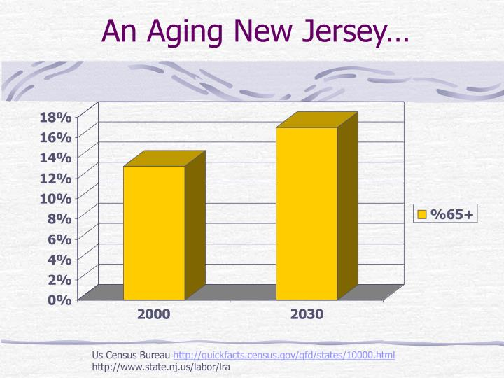 An Aging New Jersey…