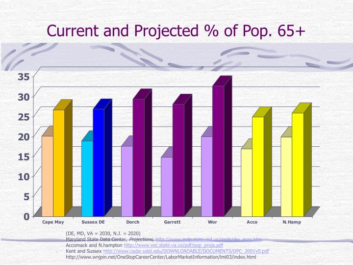Current and Projected % of Pop. 65+