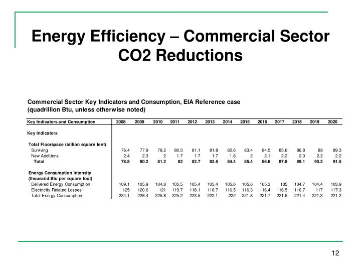 Energy Efficiency – Commercial Sector CO2 Reductions