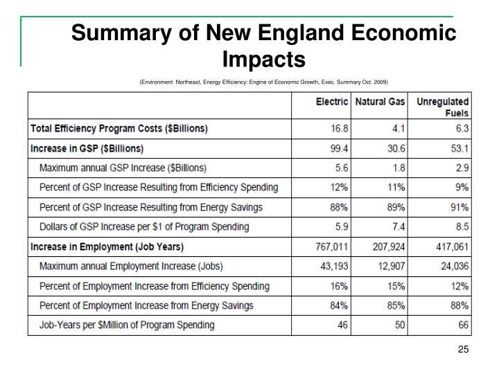 Summary of New England Economic Impacts
