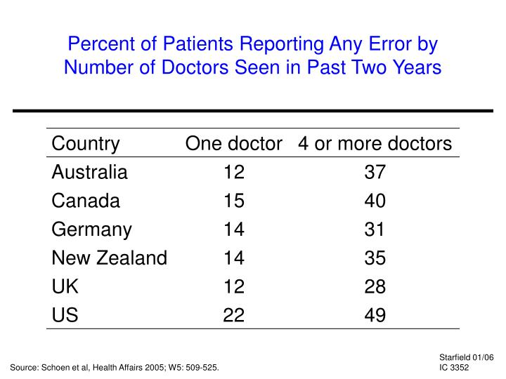Percent of Patients Reporting Any Error by Number of Doctors Seen in Past Two Years