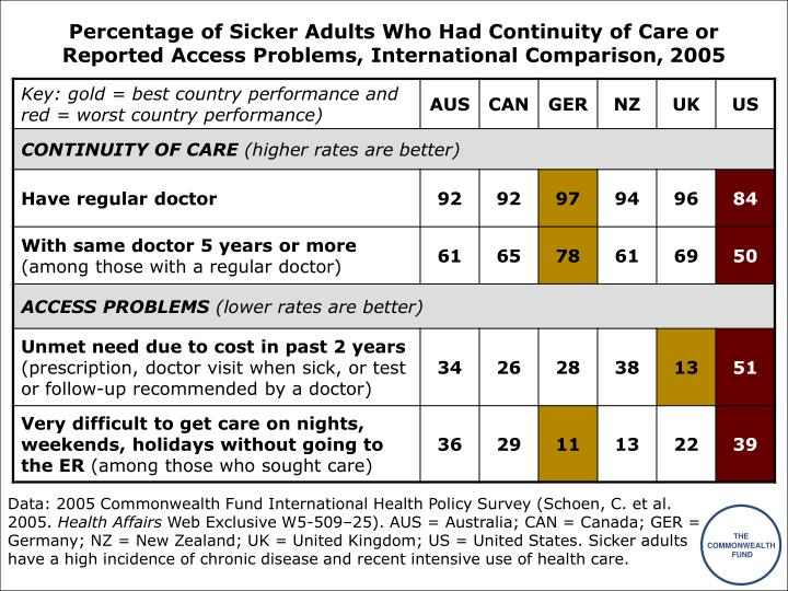 Percentage of Sicker Adults Who Had Continuity of Care or