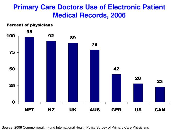 Primary Care Doctors Use of Electronic Patient