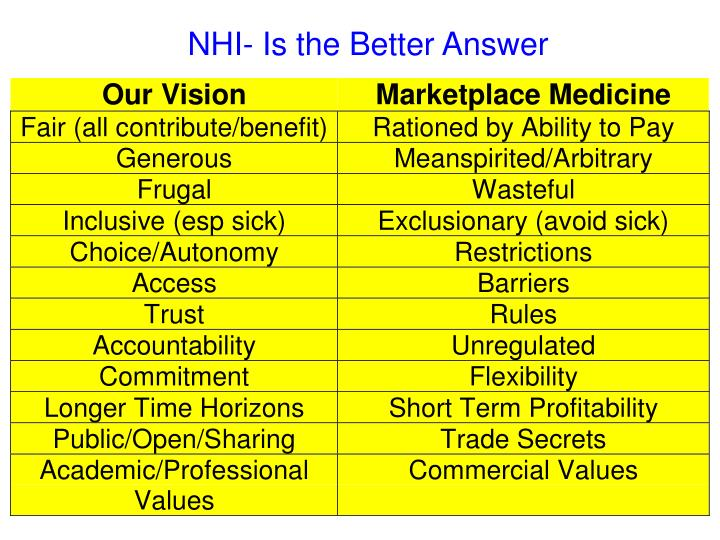 NHI- Is the Better Answer
