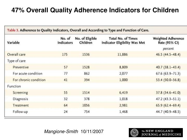 47% Overall Quality Adherence Indicators for Children