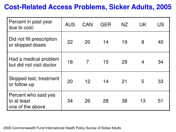 Cost-Related Access Problems, Sicker Adults, 2005