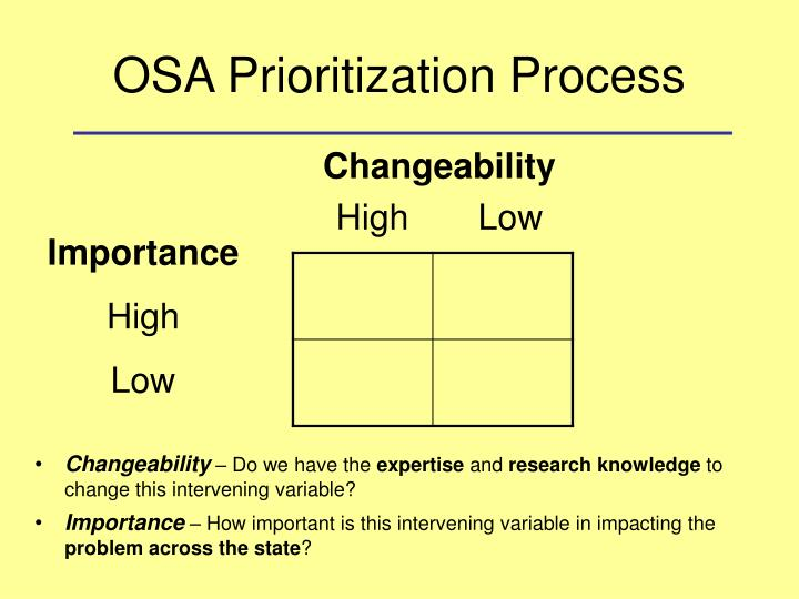 OSA Prioritization Process