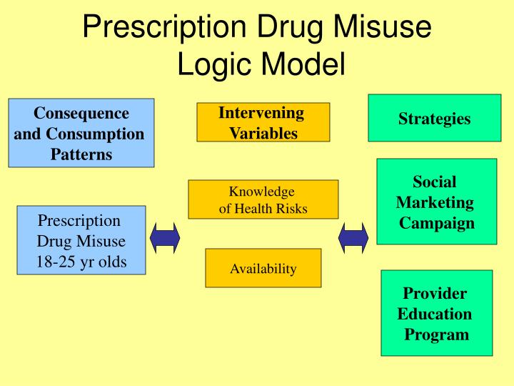 Prescription Drug Misuse