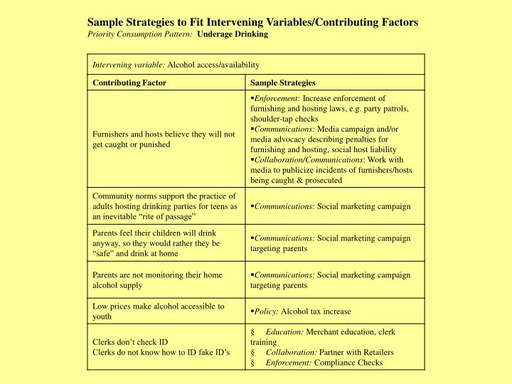 Sample Strategies to Fit Intervening Variables/Contributing Factors