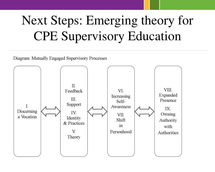 Next Steps: Emerging theory for CPE Supervisory Education