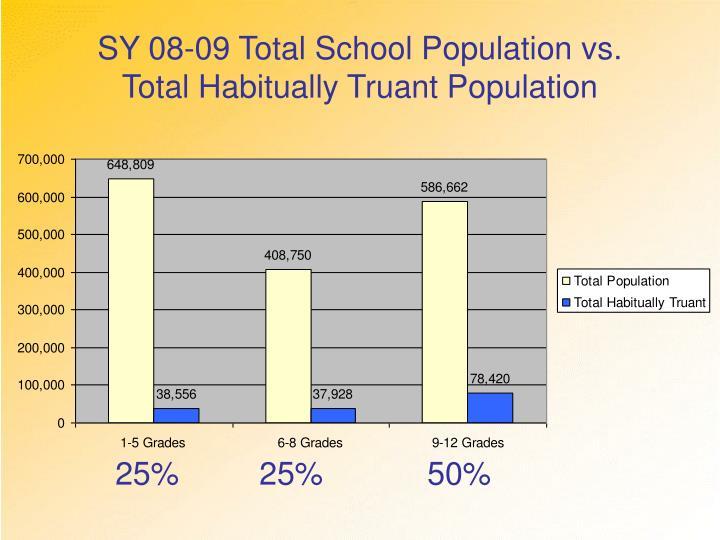 SY 08-09 Total School Population vs.