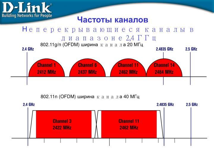 Частоты каналов
