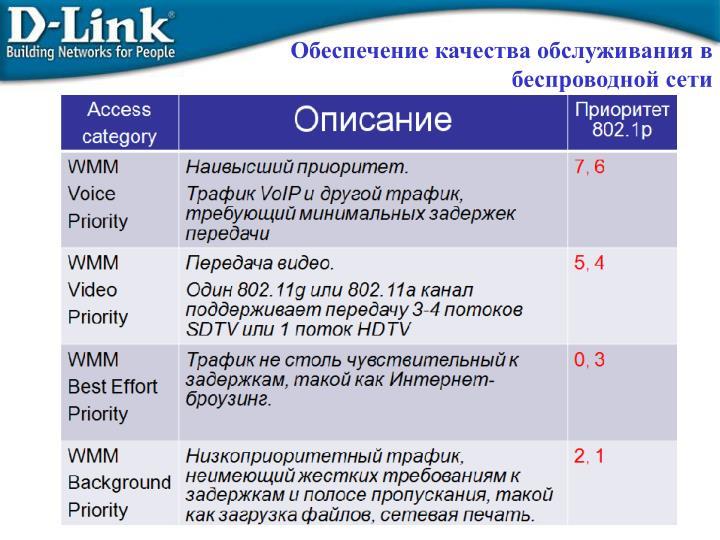 Обеспечение качества обслуживания в беспроводной сети