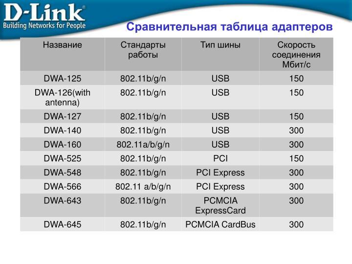 Сравнительная таблица адаптеров