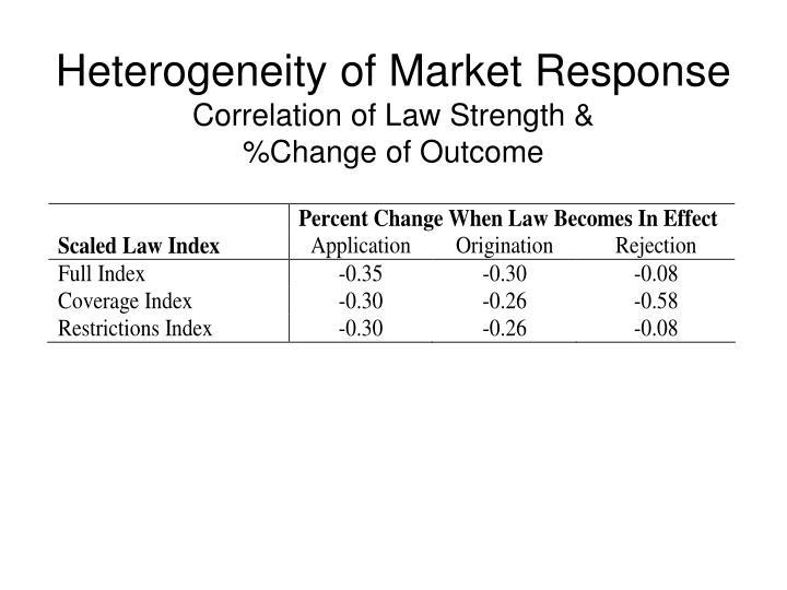 Heterogeneity of Market Response