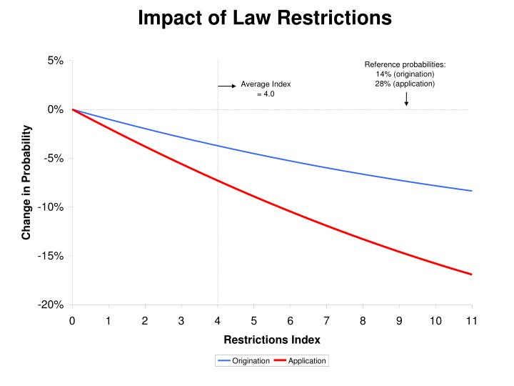 Impact of Law Restrictions
